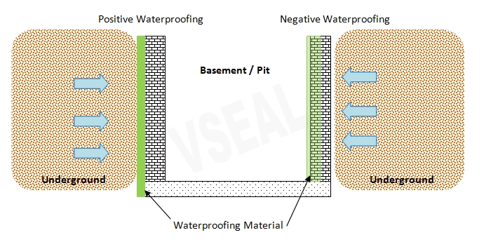 negative waterproofing