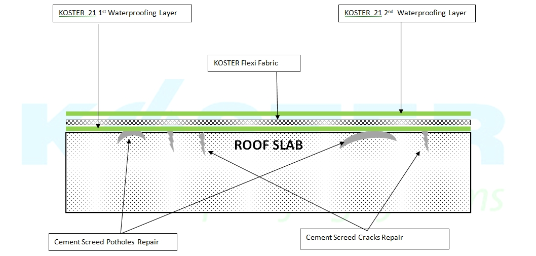 flat roof ultimate solutions