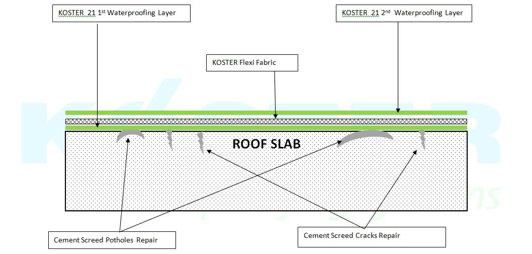 Index Waterproofing Membrane : Liquid waterproofing malaysia germany material vseal