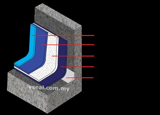 VHybrid Waterproofing transparent